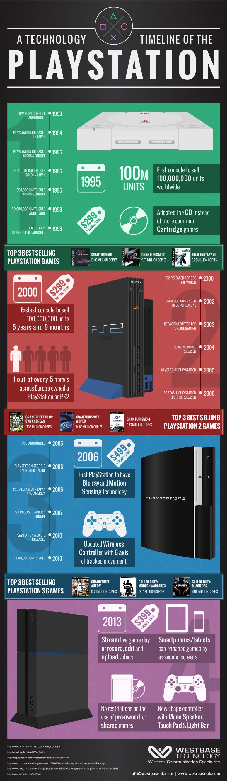 PlayStation Geschichte